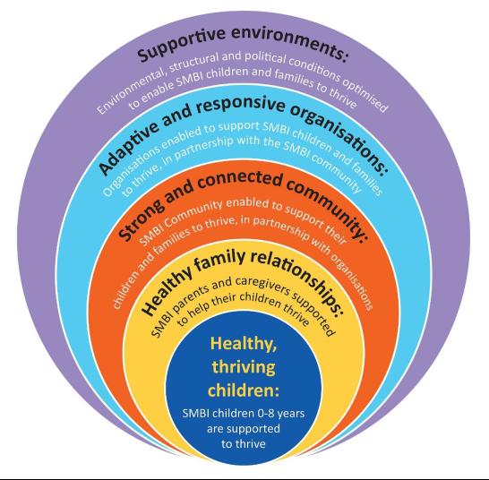 Foundational Report Focus Areas